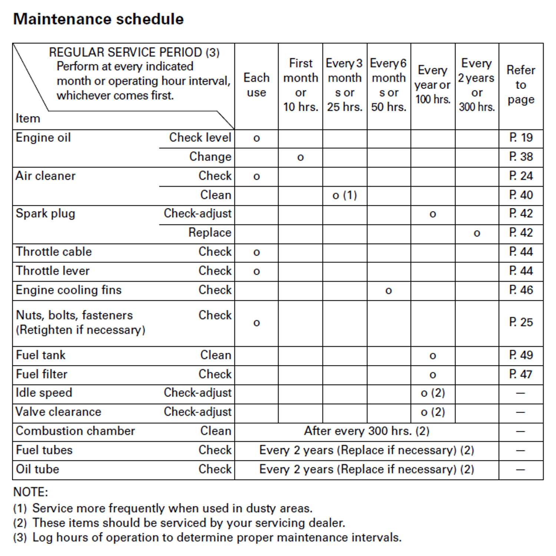 it maintenance schedule